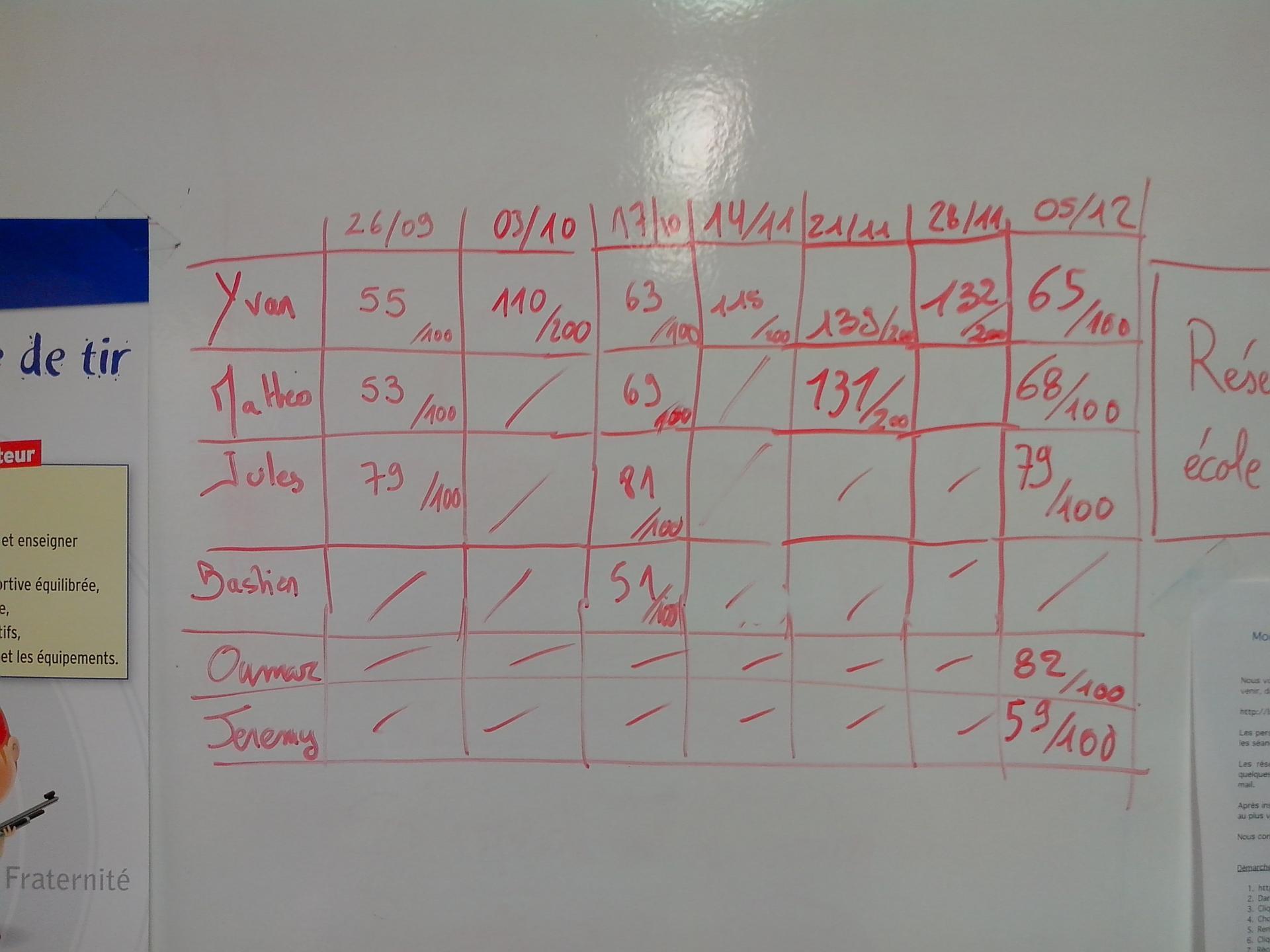 Resultats Ecole de tir 2015/2016 2
